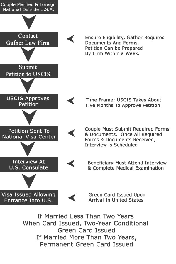 Marriage Visa Flow Chart For Spouses Living Outside Us K 1 Fiancee