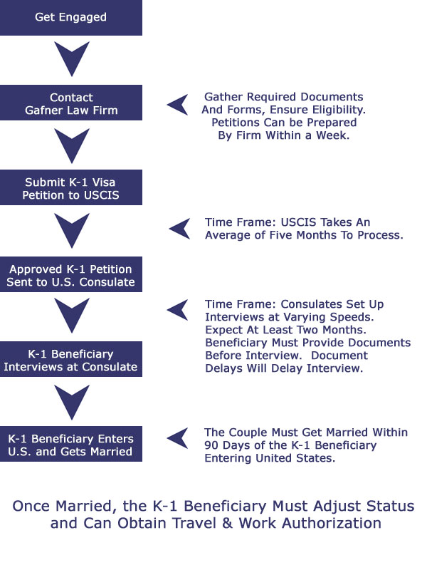 K 1 Visa Flow Chart K 1 Fiancee Visa Process New York Lawyer K 1